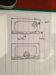 Goal-tracking idea, where the ball comes to rest on a switch.